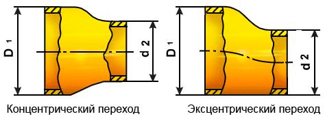 Типы переходов труб